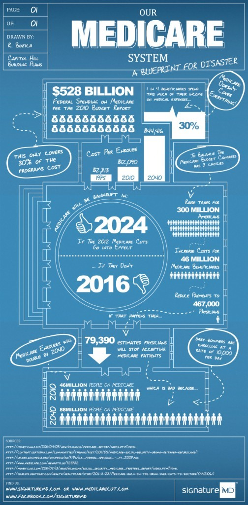Infographic: Our Medicare System, A Blueprint for Disaster