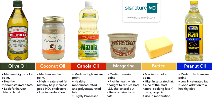 images cooking oils comparison chart cooking oils comparison chart ...