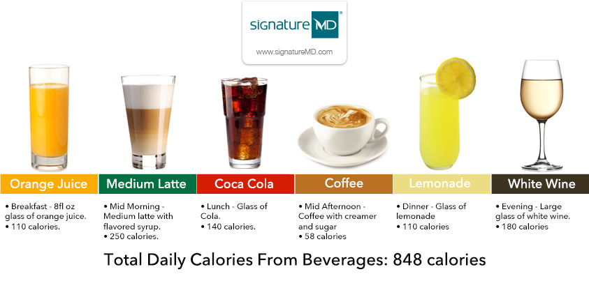 drink calories chart: The shocking amount of calories in everyday beverages