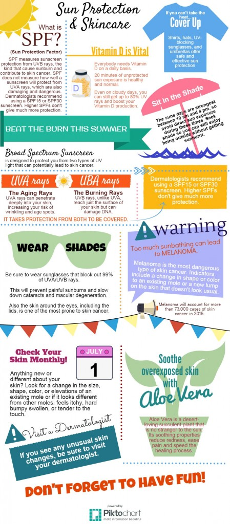 Sun Protection and Skin Care