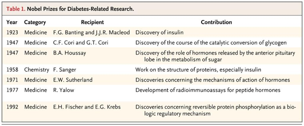 table of nobel prizes for diabetes-related research