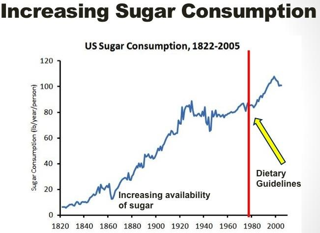 us sugar consumption line chart