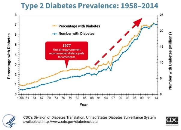 type 2 diabetes prevalence line chart