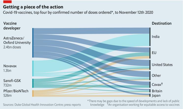 covid-19 vaccine developer and destination table