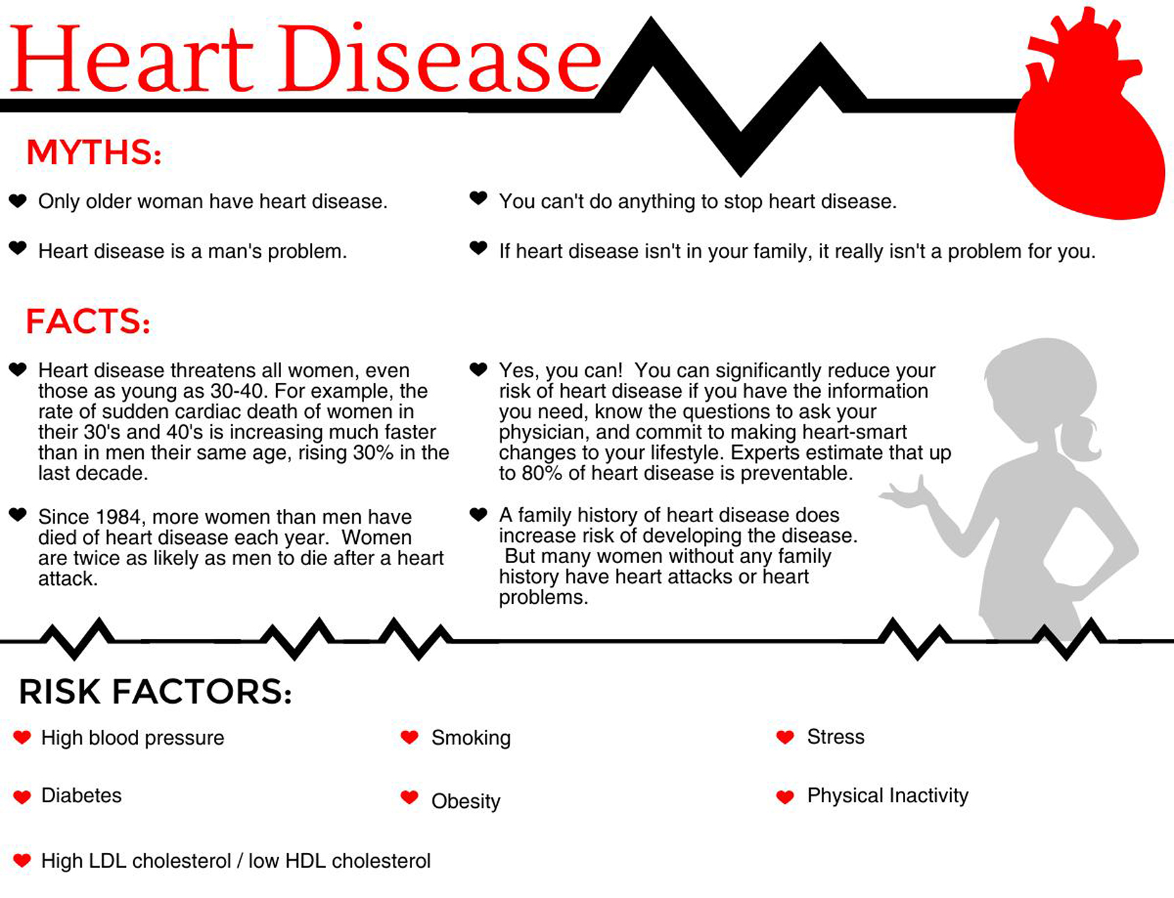 Heart Disease Family History forecast